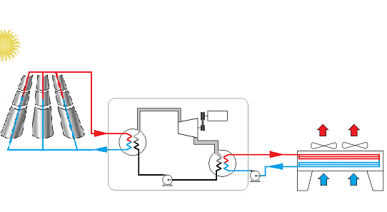 Rad-Solar-Thermal