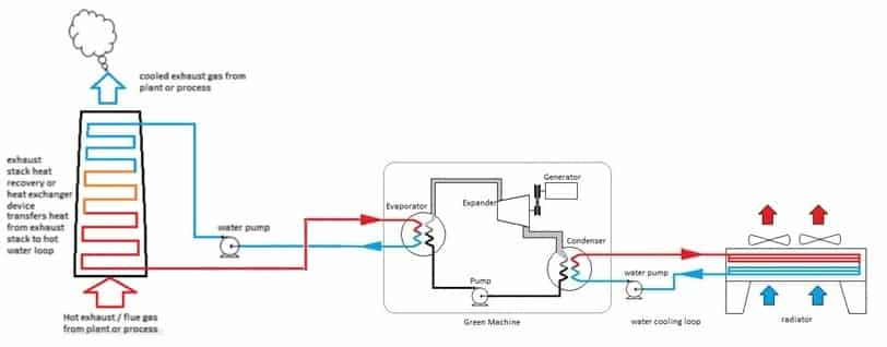 Process Heat Recovery